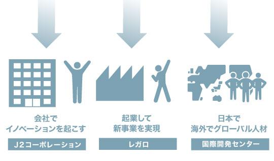 会社でイノベーションを起こす 起業して新事業を実現 日本で海外でグローバル人材